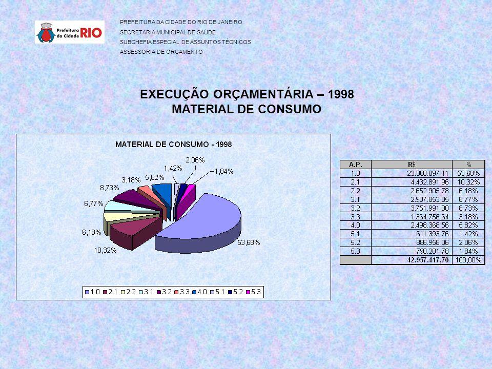 EXECUÇÃO ORÇAMENTÁRIA – 1998 MATERIAL DE CONSUMO PREFEITURA DA CIDADE DO RIO DE JANEIRO SECRETARIA MUNICIPAL DE SAÚDE SUBCHEFIA ESPECIAL DE ASSUNTOS TÉCNICOS ASSESSORIA DE ORÇAMENTO