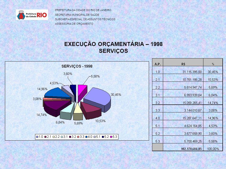 PREFEITURA DA CIDADE DO RIO DE JANEIRO SECRETARIA MUNICIPAL DE SAÚDE SUBCHEFIA ESPECIAL DE ASSUNTOS TÉCNICOS ASSESSORIA DE ORÇAMENTO EXECUÇÃO ORÇAMENTÁRIA – 1998 SERVIÇOS