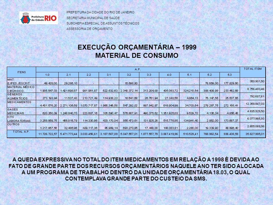 PREFEITURA DA CIDADE DO RIO DE JANEIRO SECRETARIA MUNICIPAL DE SAÚDE SUBCHEFIA ESPECIAL DE ASSUNTOS TÉCNICOS ASSESSORIA DE ORÇAMENTO EXECUÇÃO ORÇAMENTÁRIA – 1999 MATERIAL DE CONSUMO A QUEDA EXPRESSIVA NO TOTAL DO ITEM MEDICAMENTOS EM RELAÇÃO A 1998 É DEVIDA AO FATO DE GRANDE PARTE DOS RECURSOS ORÇAMENTÁRIOS NAQUELE ANO TER SIDO ALOCADA A UM PROGRAMA DE TRABALHO DENTRO DA UNIDADE ORÇAMENTÁRIA 18.03, O QUAL CONTEMPLAVA GRANDE PARTE DO CUSTEIO DA SMS.