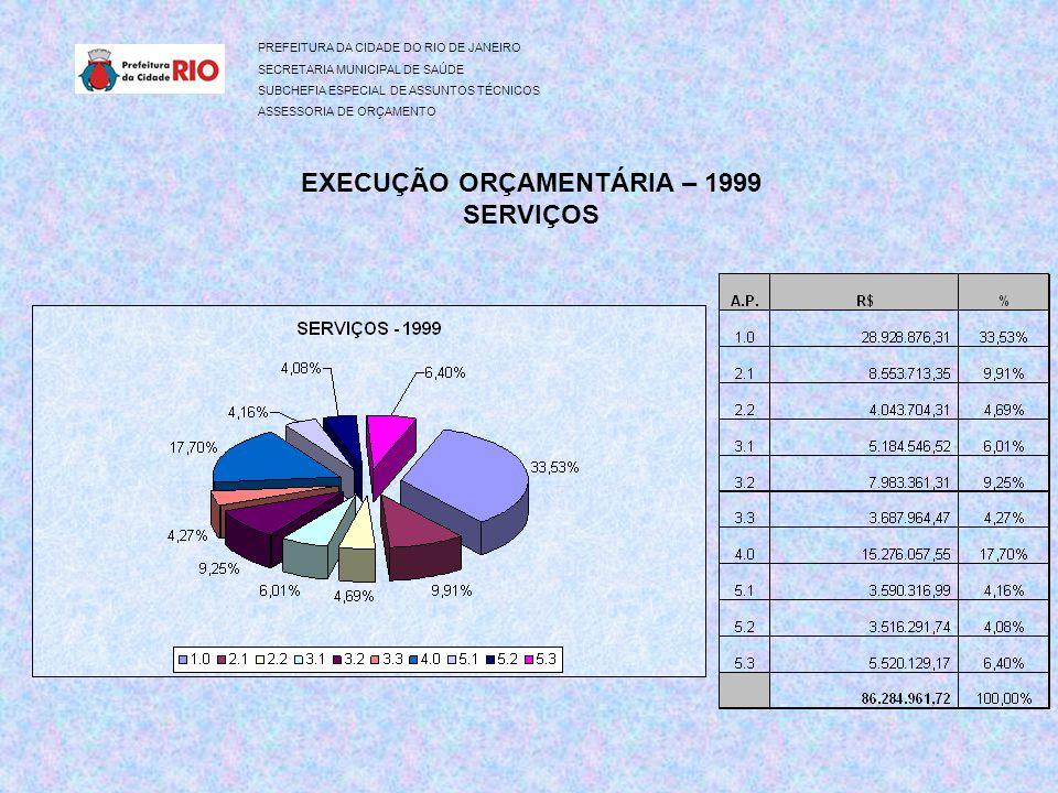 PREFEITURA DA CIDADE DO RIO DE JANEIRO SECRETARIA MUNICIPAL DE SAÚDE SUBCHEFIA ESPECIAL DE ASSUNTOS TÉCNICOS ASSESSORIA DE ORÇAMENTO EXECUÇÃO ORÇAMENTÁRIA – 1999 SERVIÇOS