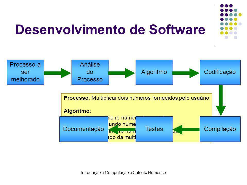 Introdução a Computação e Cálculo Numérico Processo: Multiplicar dois números fornecidos pelo usuário Algoritmo: 1.Receber o primeiro número do usuário 2.Receber o segundo número do usuário 3.Multiplicar o primeiro número pelo segundo 4.Exibir o resultado da multiplicação Desenvolvimento de Software Processo a ser melhorado Algoritmo Análise do Processo Codificação CompilaçãoTestesDocumentação