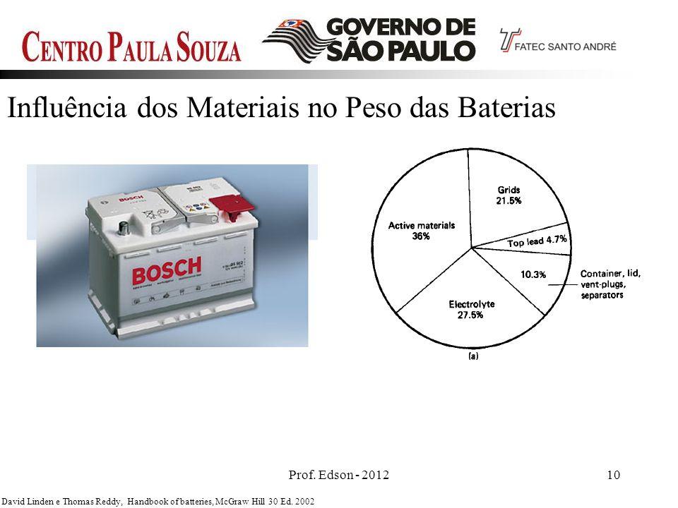 Prof. Edson - 201210 David Linden e Thomas Reddy, Handbook of batteries, McGraw Hill 30 Ed. 2002 Influência dos Materiais no Peso das Baterias