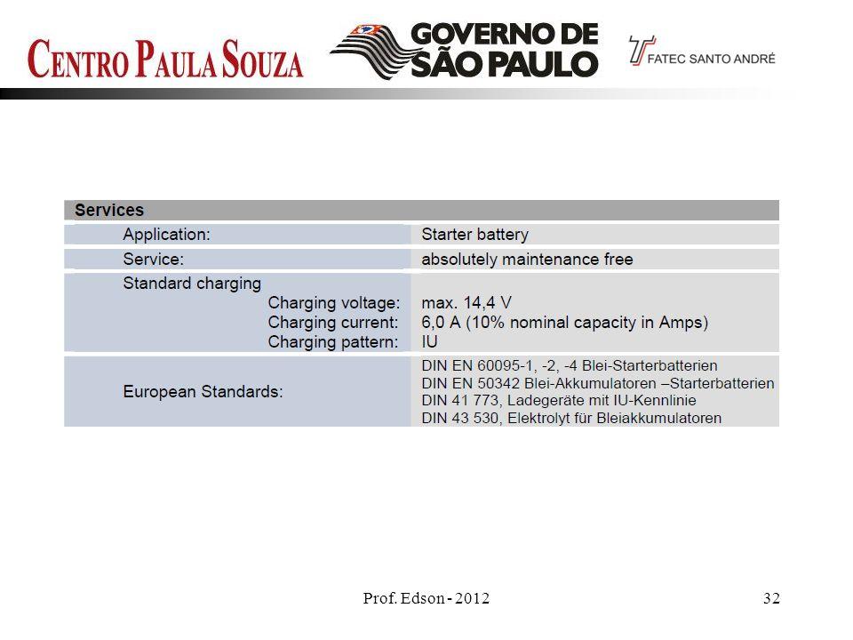 Prof. Edson - 201232