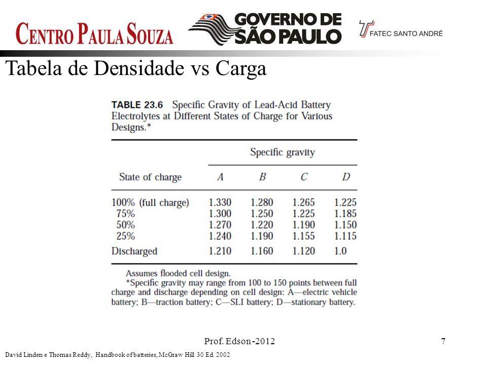 Prof. Edson -20127 Tabela de Densidade vs Carga David Linden e Thomas Reddy, Handbook of batteries, McGraw Hill 30 Ed. 2002