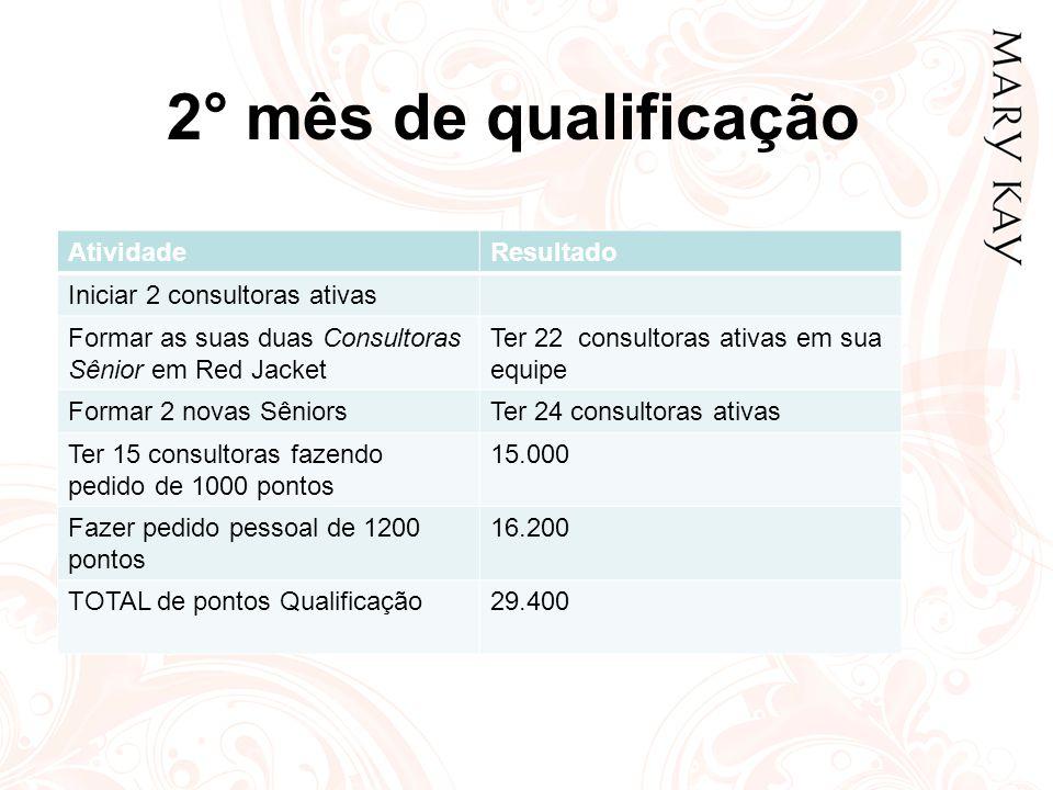 2° mês de qualificação AtividadeResultado Iniciar 2 consultoras ativas Formar as suas duas Consultoras Sênior em Red Jacket Ter 22 consultoras ativas