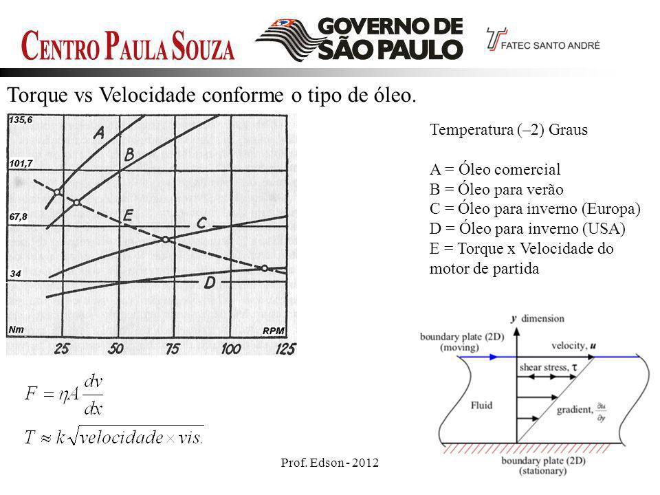 Prof. Edson - 201210 Torque vs Velocidade conforme o tipo de óleo. Temperatura (–2) Graus A = Óleo comercial B = Óleo para verão C = Óleo para inverno