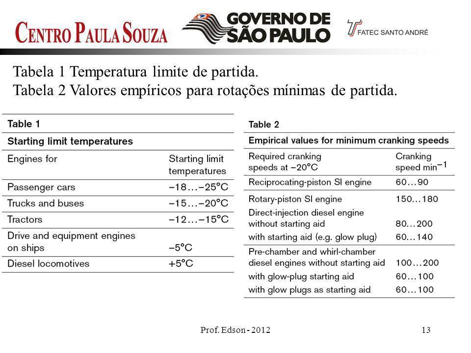 Prof. Edson - 201213 Tabela 1 Temperatura limite de partida. Tabela 2 Valores empíricos para rotações mínimas de partida.