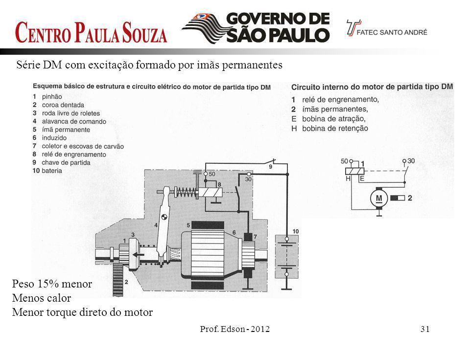Prof. Edson - 201231 Série DM com excitação formado por imãs permanentes Peso 15% menor Menos calor Menor torque direto do motor