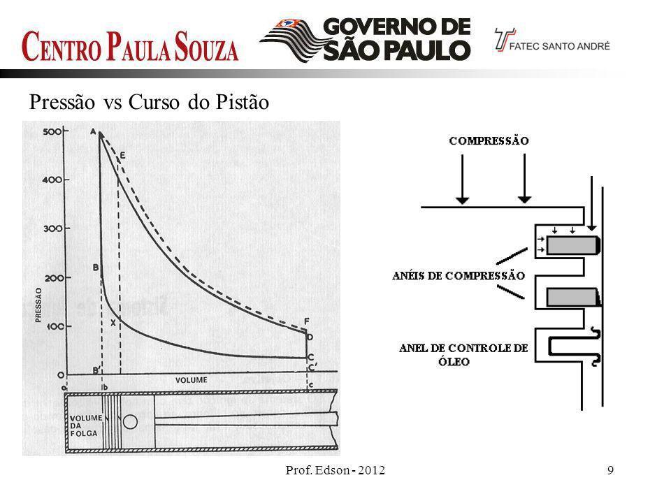 Prof. Edson - 20129 Pressão vs Curso do Pistão