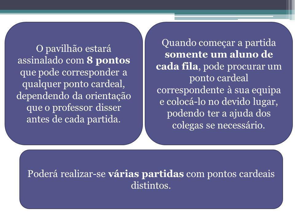 O pavilhão estará assinalado com 8 pontos que pode corresponder a qualquer ponto cardeal, dependendo da orientação que o professor disser antes de cad