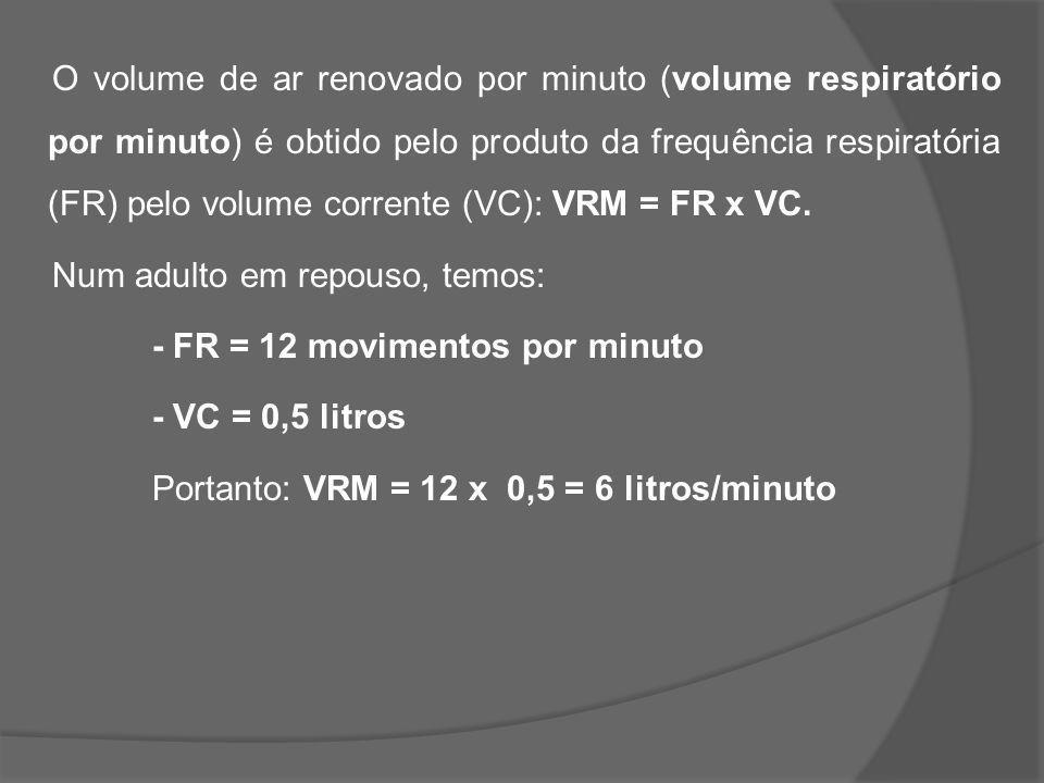 O volume de ar renovado por minuto (volume respiratório por minuto) é obtido pelo produto da frequência respiratória (FR) pelo volume corrente (VC): V