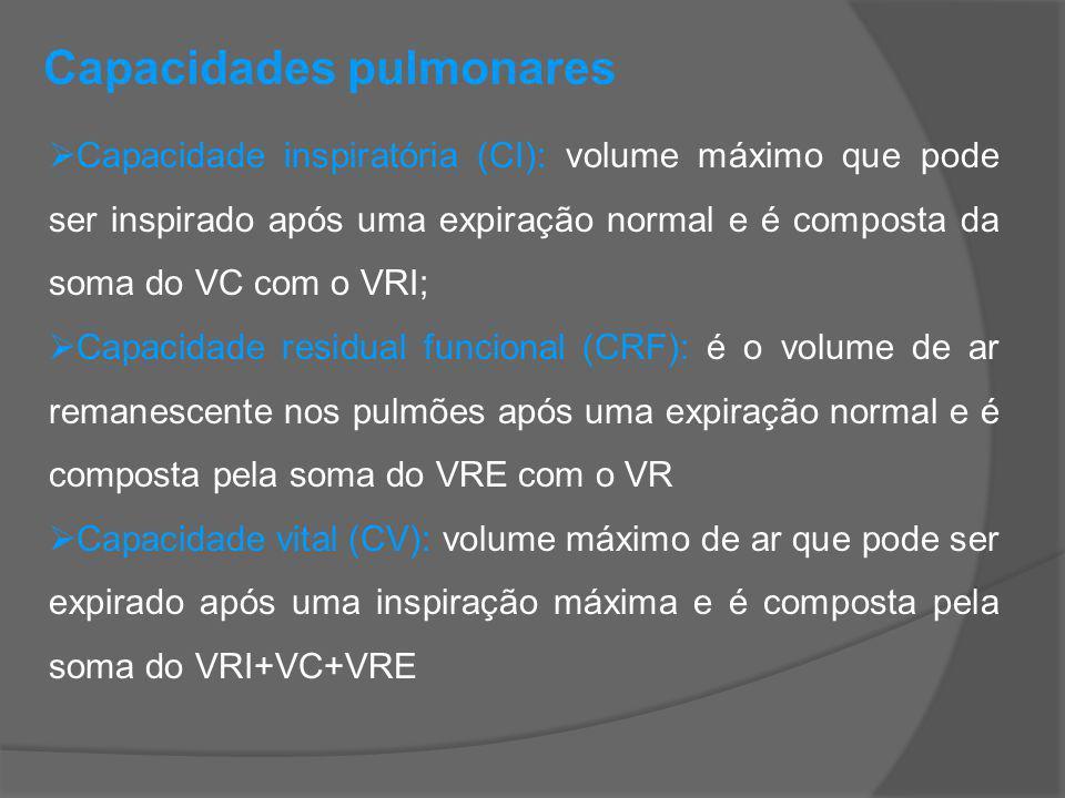 Capacidades pulmonares Capacidade inspiratória (CI): volume máximo que pode ser inspirado após uma expiração normal e é composta da soma do VC com o V