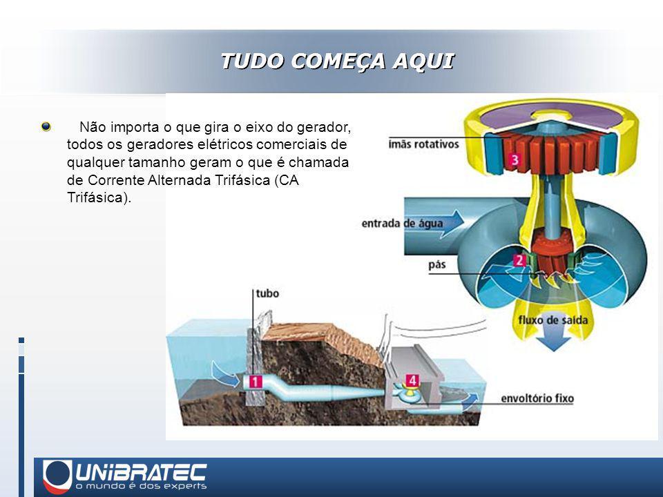 TUDO COMEÇA AQUI Não importa o que gira o eixo do gerador, todos os geradores elétricos comerciais de qualquer tamanho geram o que é chamada de Corrente Alternada Trifásica (CA Trifásica).