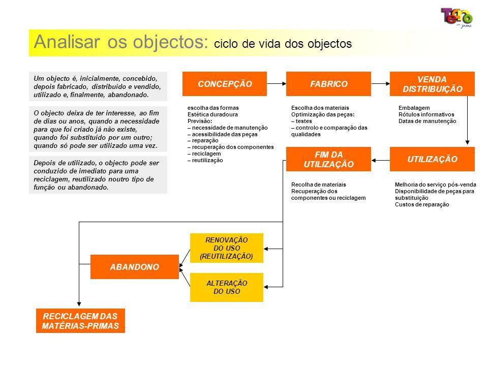 Analisar os objectos: ciclo de vida dos objectos escolha das formas Estética duradoura Previsão: – necessidade de manutenção – acessibilidade das peça