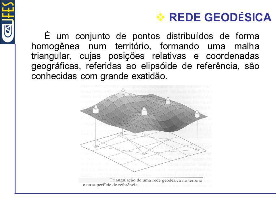 REDE GEOD É SICA É um conjunto de pontos distribuídos de forma homogênea num território, formando uma malha triangular, cujas posições relativas e coo