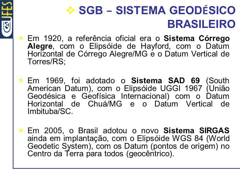 SGB – SISTEMA GEOD É SICO BRASILEIRO Em 1920, a referência oficial era o Sistema Córrego Alegre, com o Elipsóide de Hayford, com o Datum Horizontal de