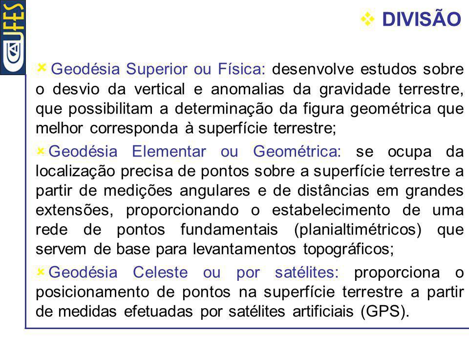 PRIMEIRAS IDÉIAS SOBRE A FORMA DA TERRA Plana : Homero e Anaxímenes ( séc.