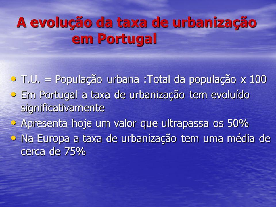 A evolução da taxa de urbanização em Portugal T.U. = População urbana :Total da população x 100 T.U. = População urbana :Total da população x 100 Em P