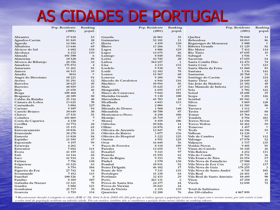 AS CIDADES DE PORTUGAL AS CIDADES DE PORTUGAL