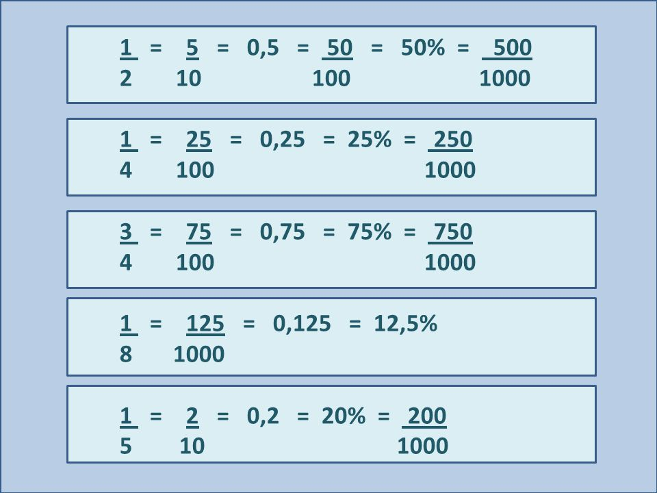 1 = 5 = 0,5 = 50 = 50% = 500 2 10 100 1000 1 = 25 = 0,25 = 25% = 250 4 100 1000 3 = 75 = 0,75 = 75% = 750 4 100 1000 1 = 125 = 0,125 = 12,5% 8 1000 1 = 2 = 0,2 = 20% = 200 5 10 1000