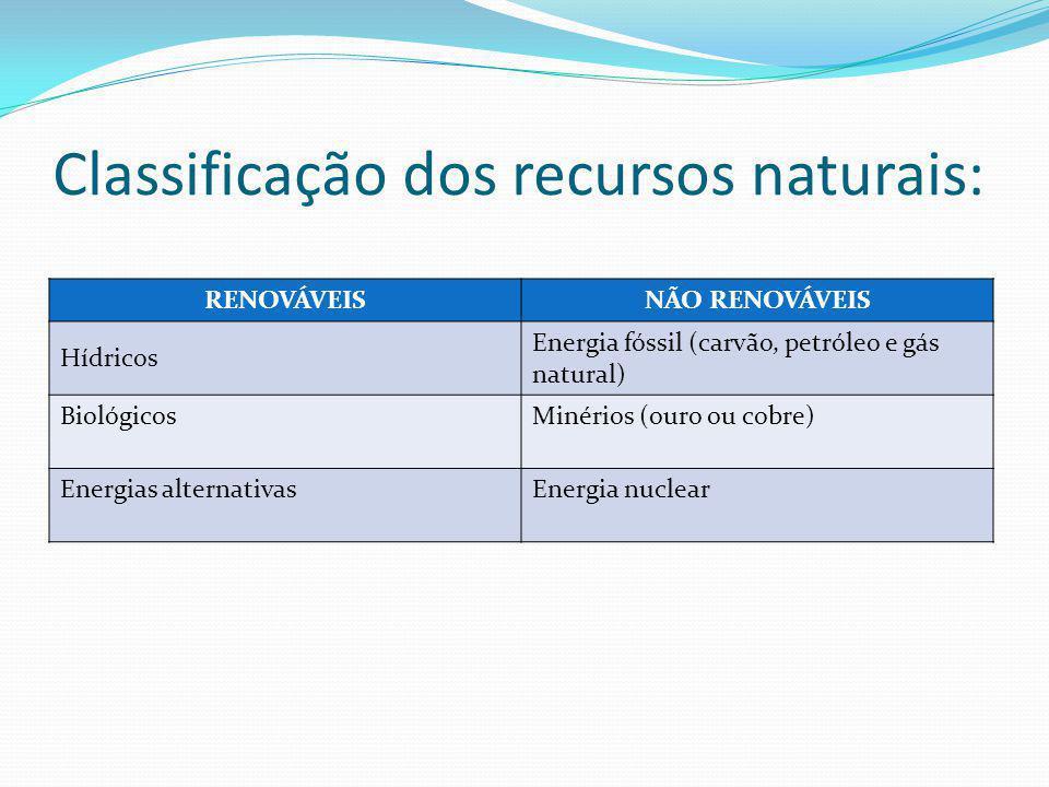 Classificação dos recursos naturais: RENOVÁVEISNÃO RENOVÁVEIS Hídricos Energia fóssil (carvão, petróleo e gás natural) Biológicos Minérios (ouro ou cobre) Energias alternativas Energia nuclear