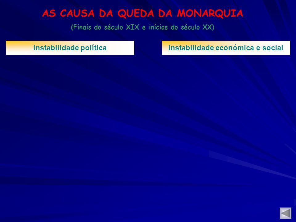 AS CAUSA DA QUEDA DA MONARQUIA (Finais do século XIX e inícios do século XX) Instabilidade políticaInstabilidade económica e social