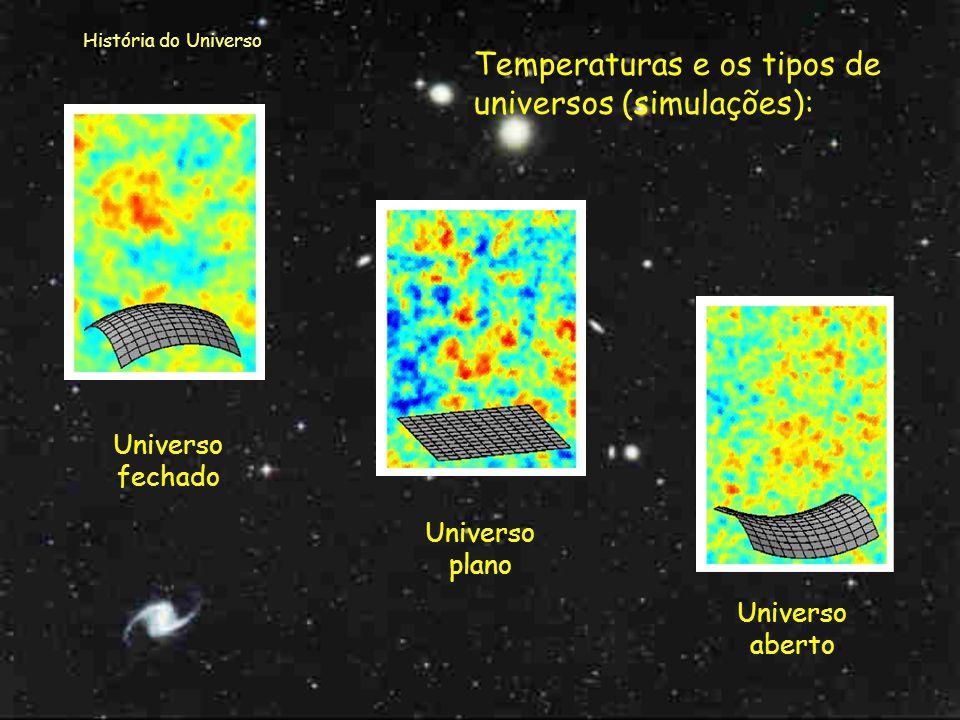 História do Universo Modelo Standard Infinito Plano