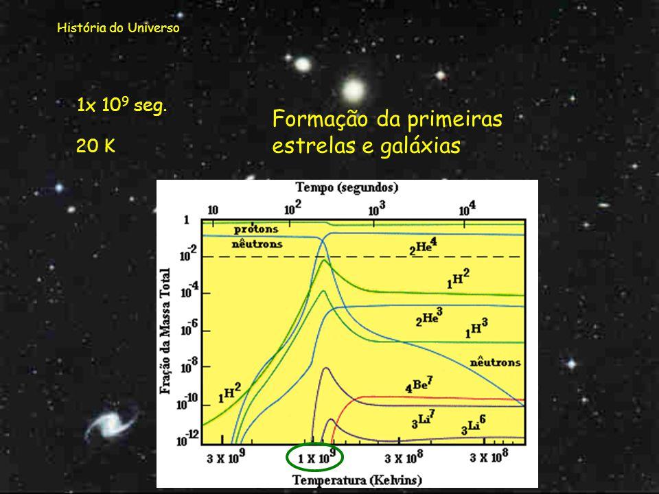 História do Universo 7x 10 5 seg. 10 3 K Época da recombinação Formam-se os primeiros átomos neutros (de hidrogénio e hélio). O Universo torna-se tran