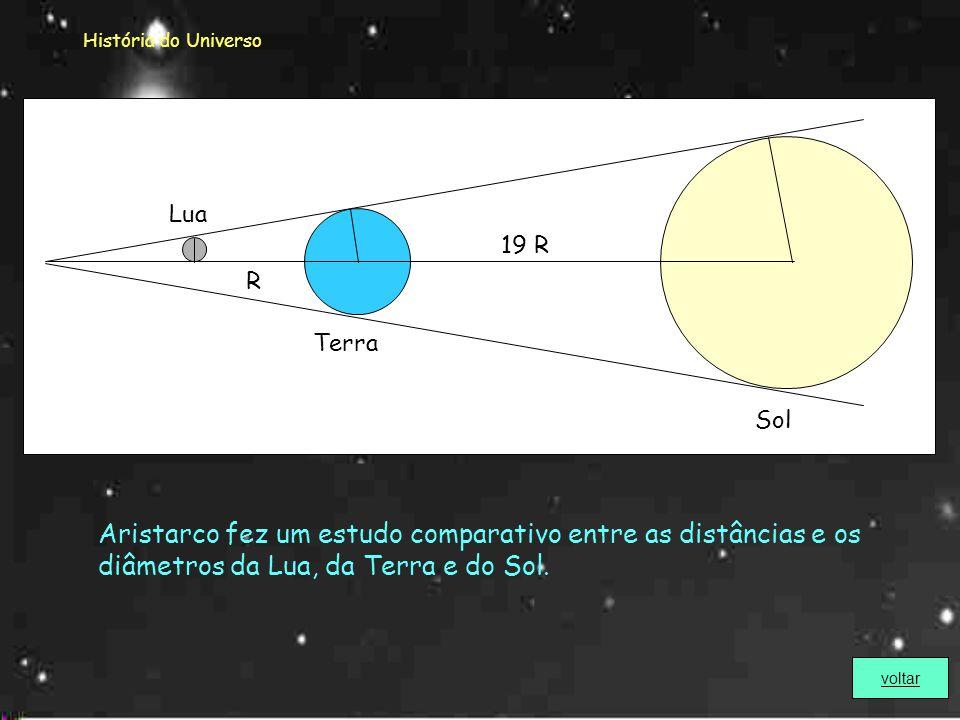 História do Universo Aristarco procurou determinar a distância Terra-Lua em relação à Distância Terra-Sol, considerando o triângulo formado por esses