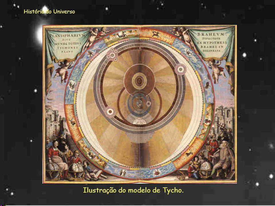 História do Universo Para Tycho a Terra girava em torno do Sol mas todos os outros objetos giravam em torno da Terra. O astrónomo Tycho Brahe apresent