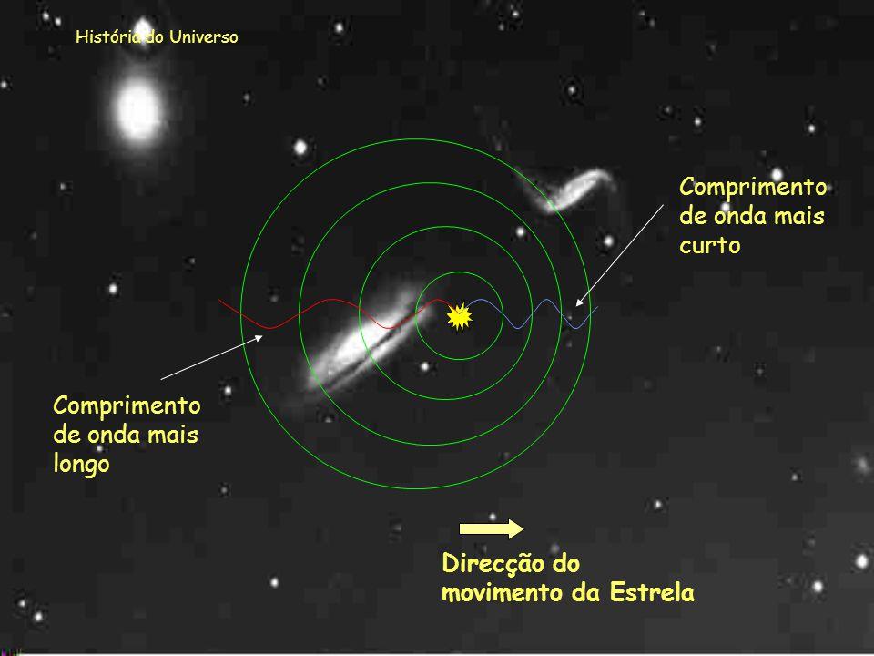 História do Universo A luz emitida, por exemplo, por uma estrela, propaga-se em ondas. Se a estrela se deslocar, o que acontecerá às ondas?