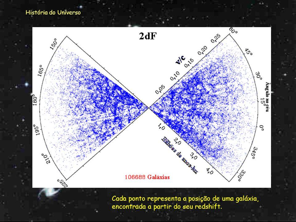 História do Universo Em Junho de 2000 foram divulgados os resultados da medição das posições de 106688 galáxias distribuídas por um campo de 2 graus d