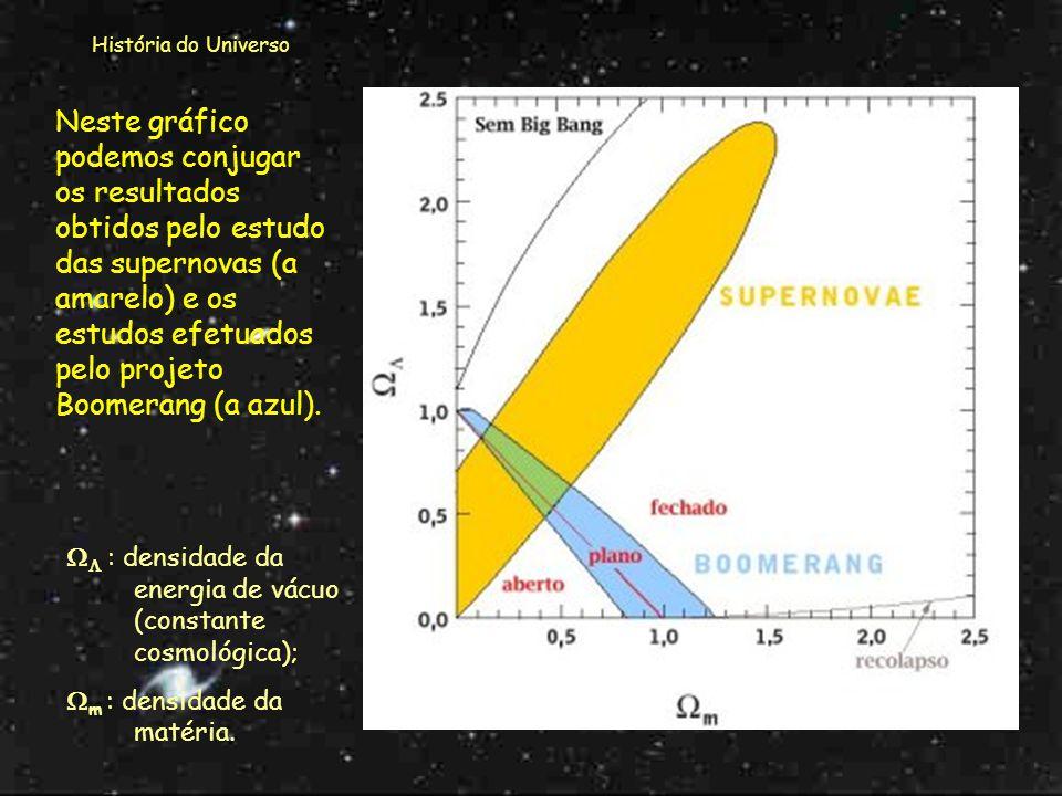 História do Universo Se a densidade for muito baixa o Universo é aberto e continuará sempre a expandir-se! Se a densidade for elevada o Universo é fec