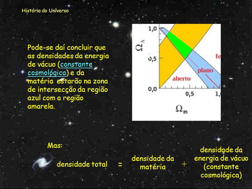 História do Universo Neste gráfico podemos conjugar os resultados obtidos pelo estudo das supernovas (a amarelo) e os estudos efetuados pelo projeto B