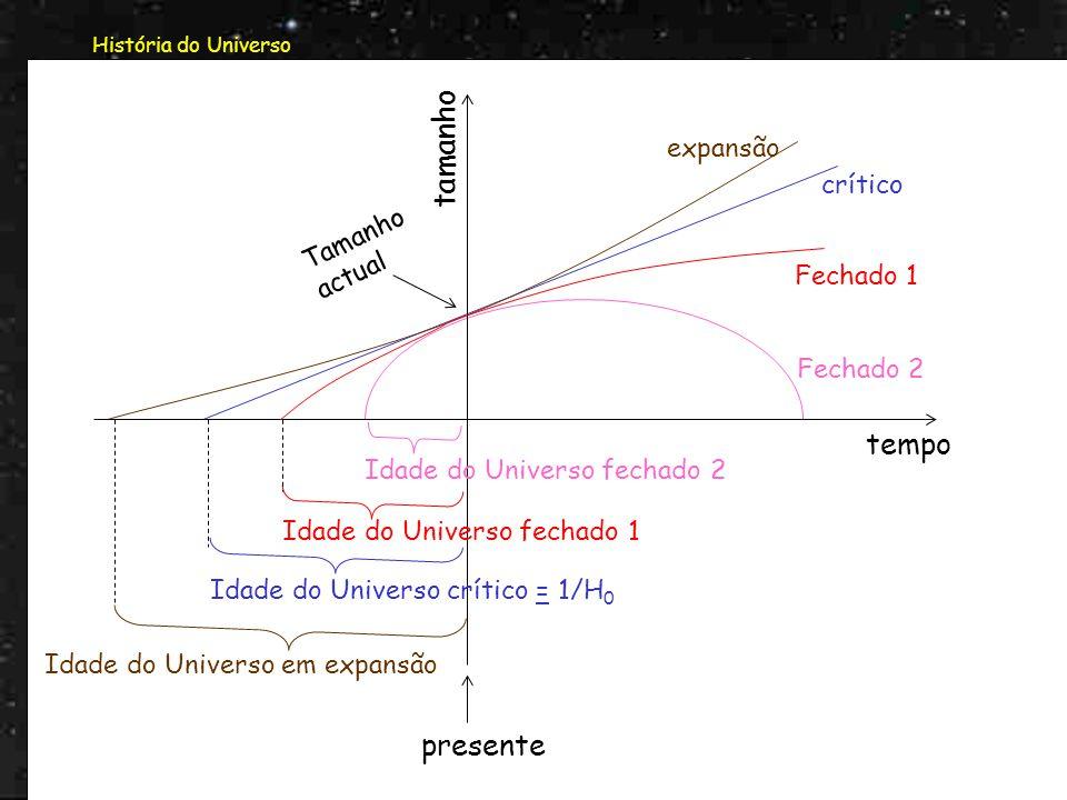 História do Universo A partir da expansão podemos também tirar conclusões sobre a idade do Universo: