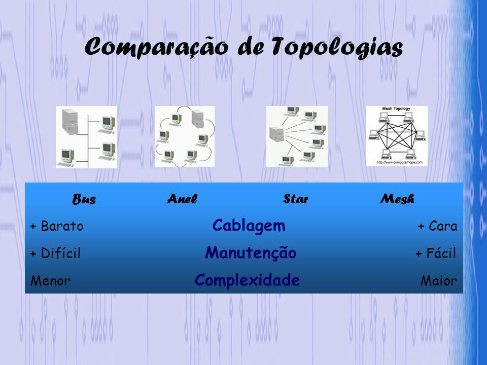 Comparação de Topologias Bus Anel Star Mesh + Barato Cablagem + Cara + Difícil Manutenção + Fácil Menor Complexidade Maior