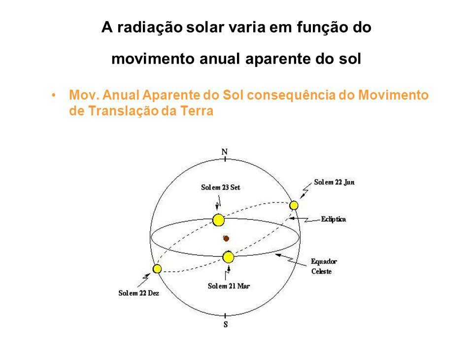 A radiação solar varia em função do movimento anual aparente do sol Mov. Anual Aparente do Sol consequência do Movimento de Translação da Terra