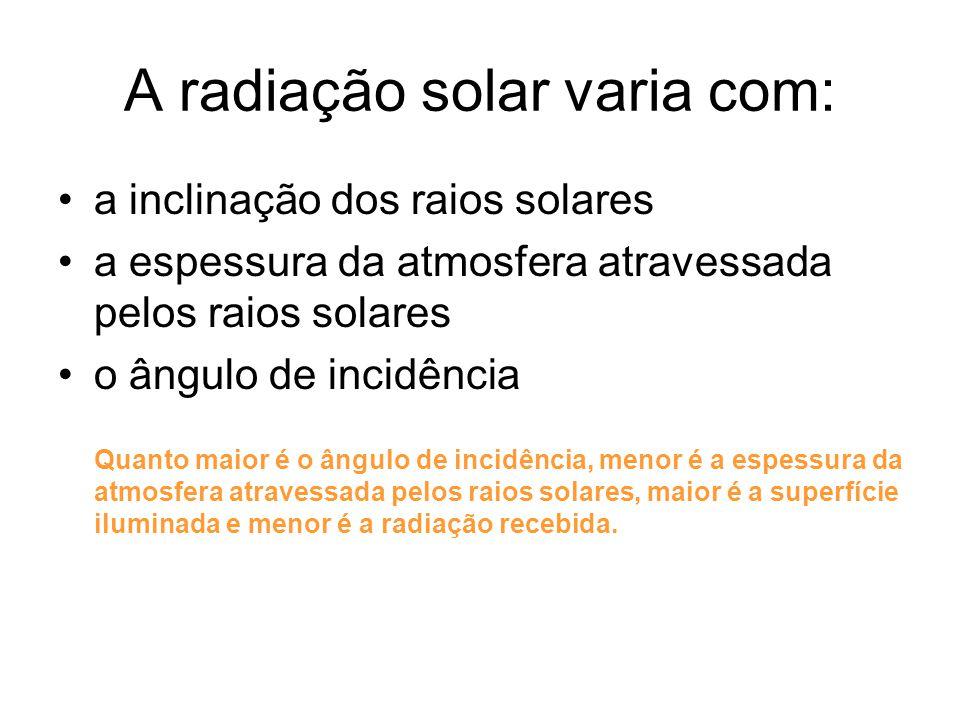 A radiação solar varia com: a inclinação dos raios solares a espessura da atmosfera atravessada pelos raios solares o ângulo de incidência Quanto maio