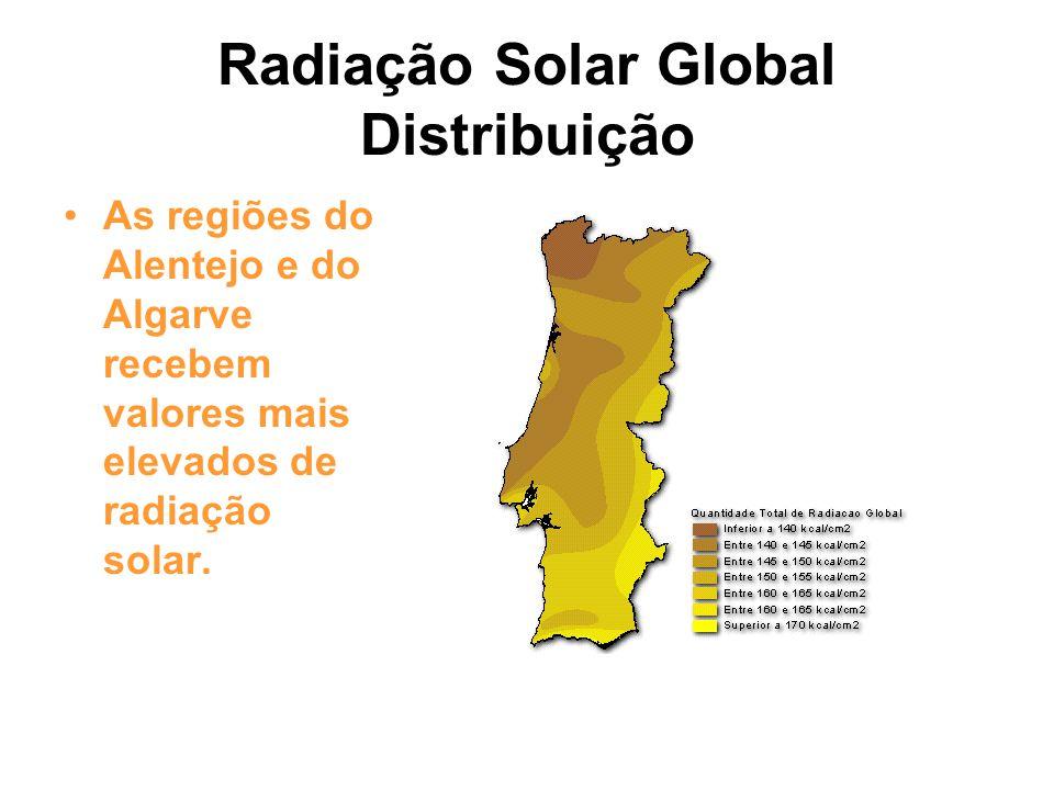 Radiação Solar Global Distribuição As regiões do Alentejo e do Algarve recebem valores mais elevados de radiação solar.