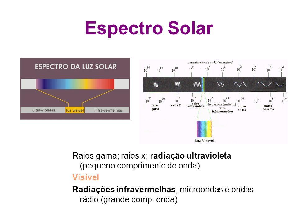 Espectro Solar Raios gama; raios x; radiação ultravioleta (pequeno comprimento de onda) Visível Radiações infravermelhas, microondas e ondas rádio (gr