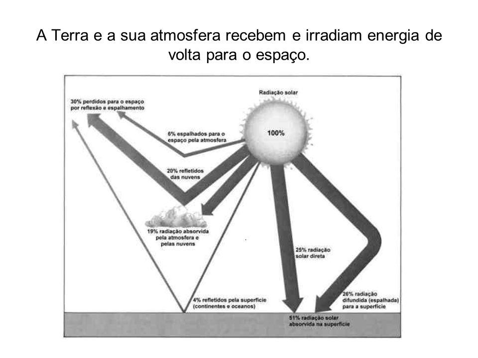 A Terra e a sua atmosfera recebem e irradiam energia de volta para o espaço.
