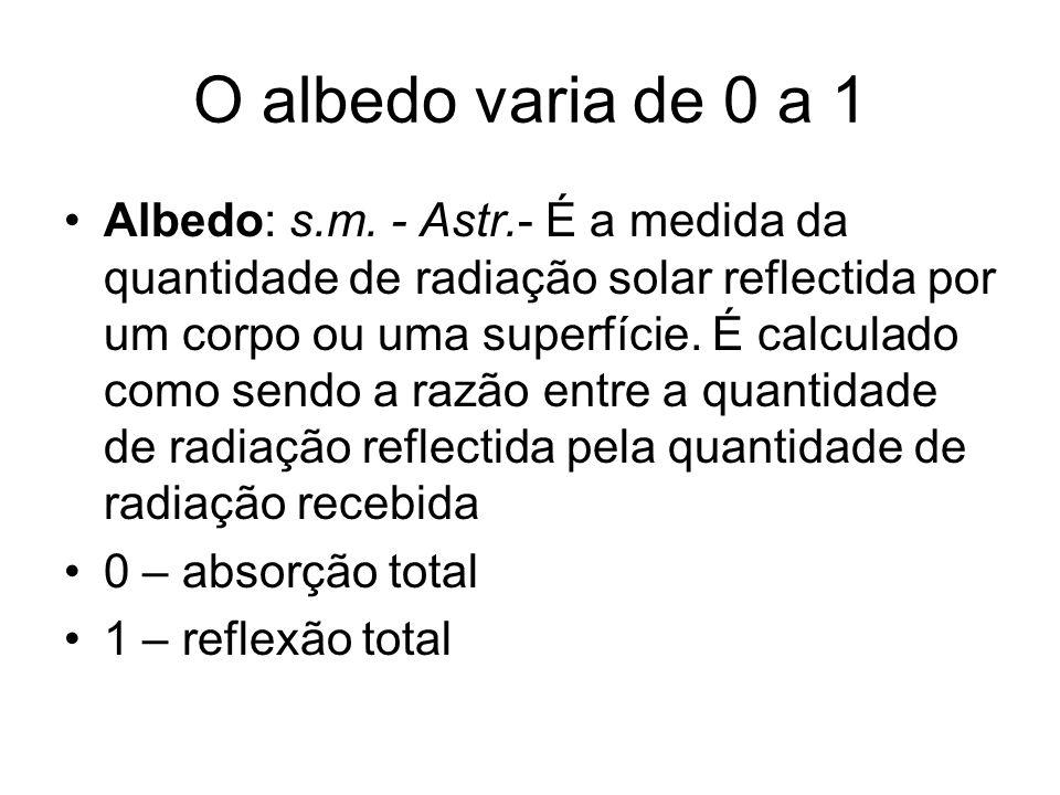 O albedo varia de 0 a 1 Albedo: s.m. - Astr.- É a medida da quantidade de radiação solar reflectida por um corpo ou uma superfície. É calculado como s