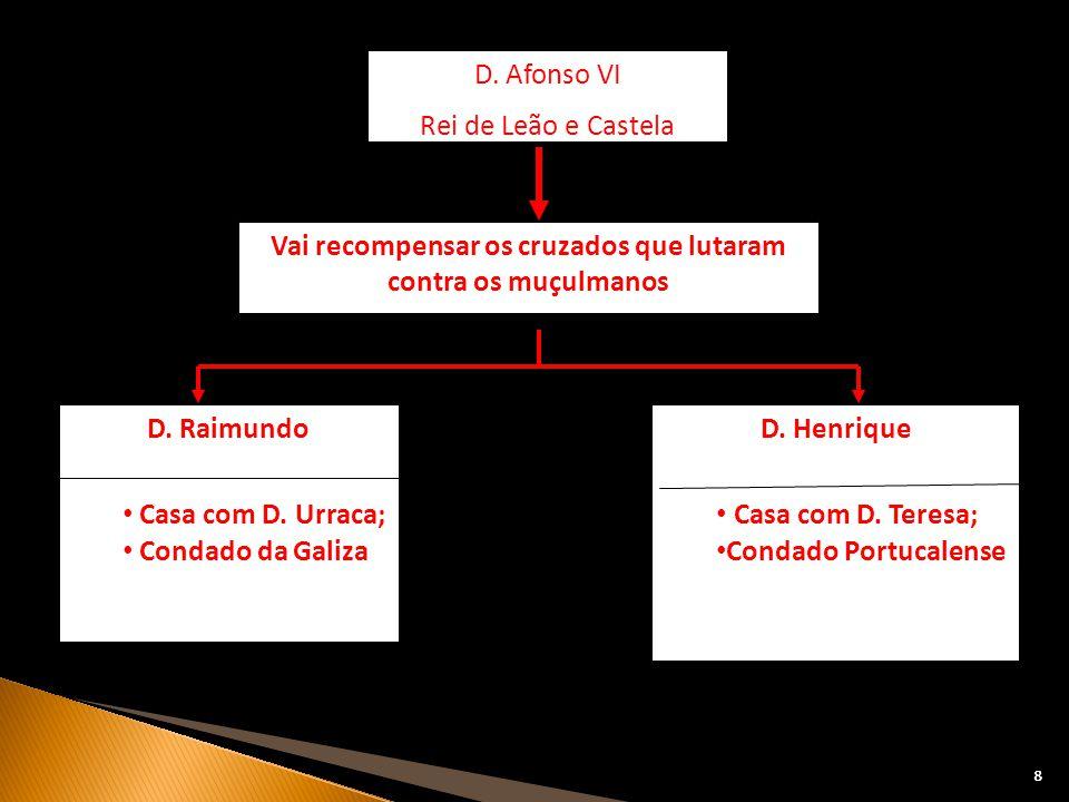 88 D. Raimundo Casa com D. Urraca; Condado da Galiza D. Afonso VI Rei de Leão e Castela Vai recompensar os cruzados que lutaram contra os muçulmanos D