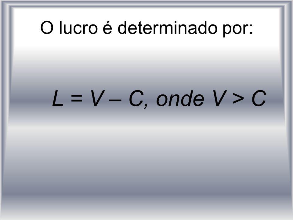 O lucro é determinado por: L = V – C, onde V > C