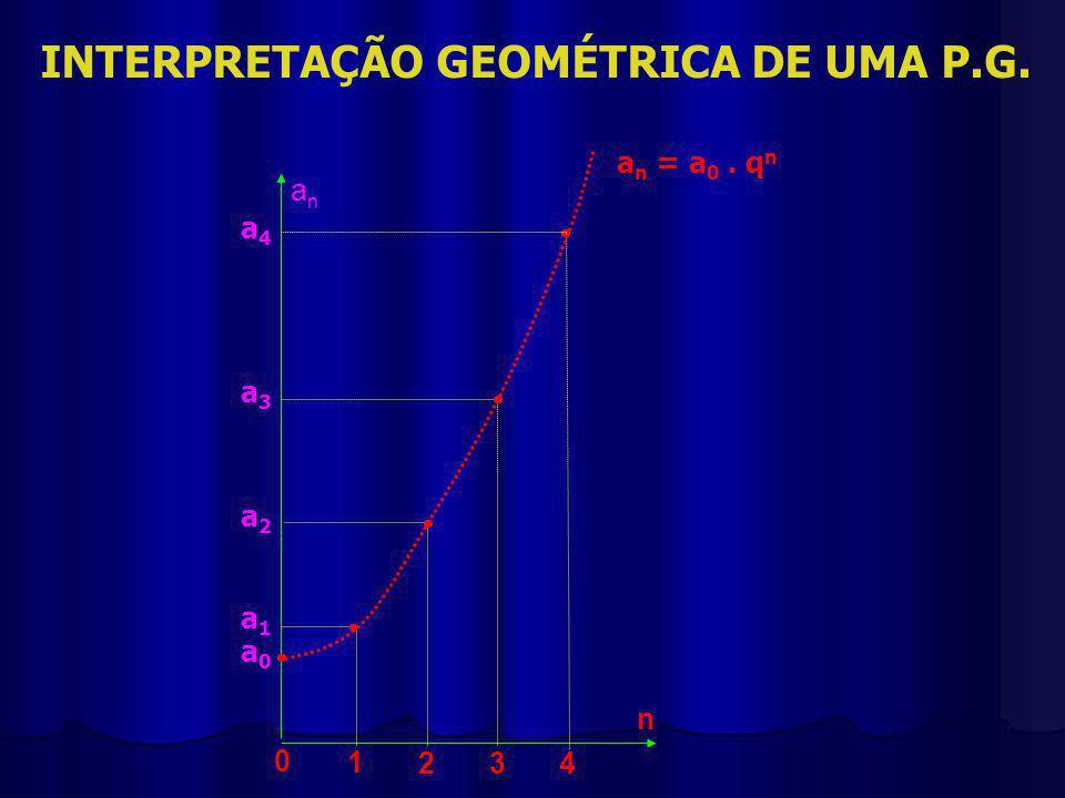 INTERPRETAÇÃO GEOMÉTRICA DE UMA P.G. 0 1 234 n anan a0a0 a1a1 a2a2 a3a3 a4a4 a n = a 0. q n