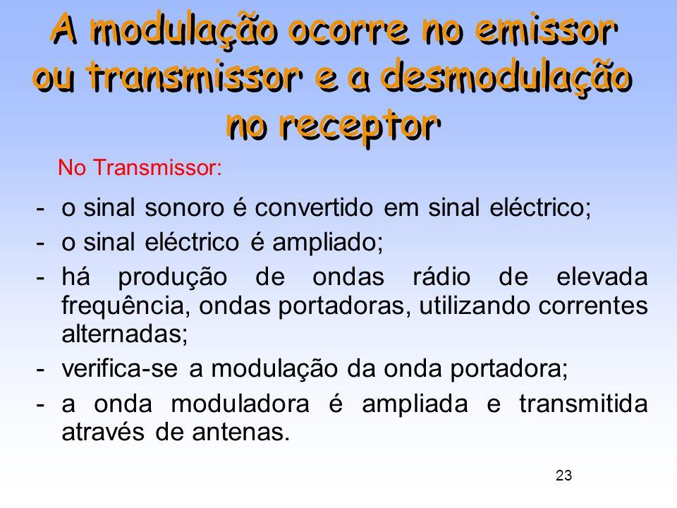 23 No Transmissor: A modulação ocorre no emissor ou transmissor e a desmodulação no receptor -o sinal sonoro é convertido em sinal eléctrico; -o sinal