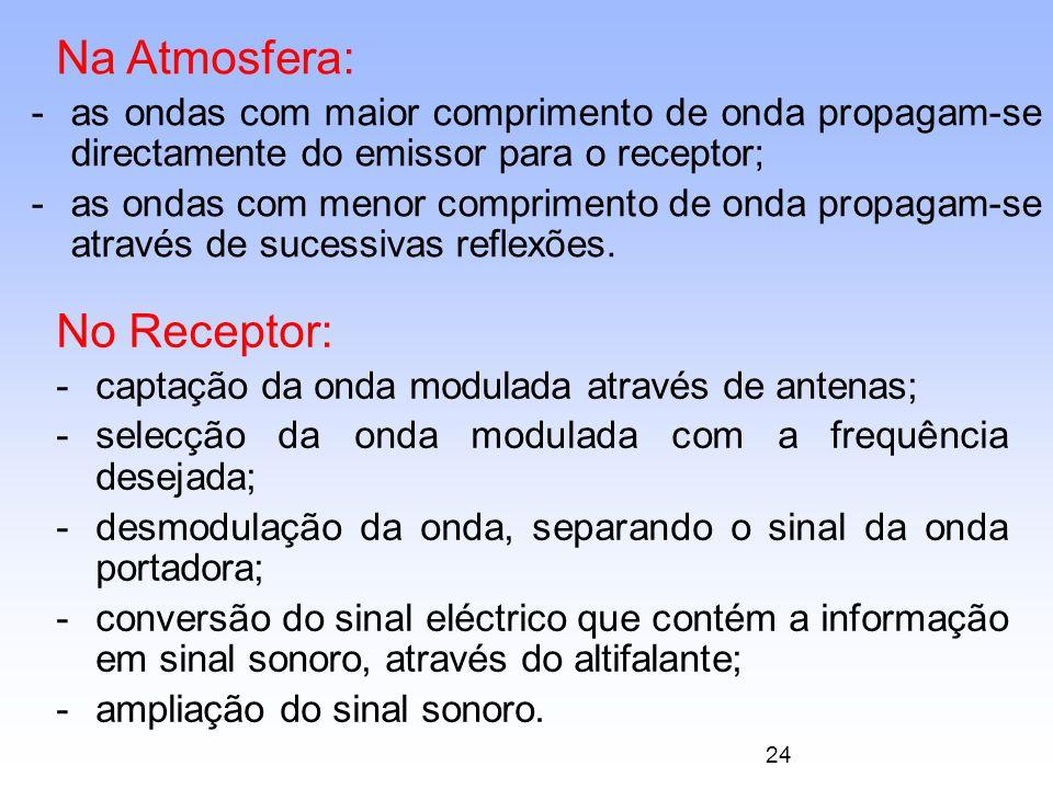 24 Na Atmosfera: -as ondas com maior comprimento de onda propagam-se directamente do emissor para o receptor; -as ondas com menor comprimento de onda