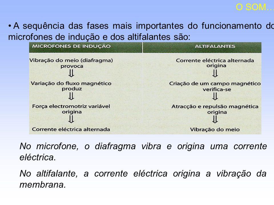O SOM… A sequência das fases mais importantes do funcionamento dos microfones de indução e dos altifalantes são: No microfone, o diafragma vibra e ori