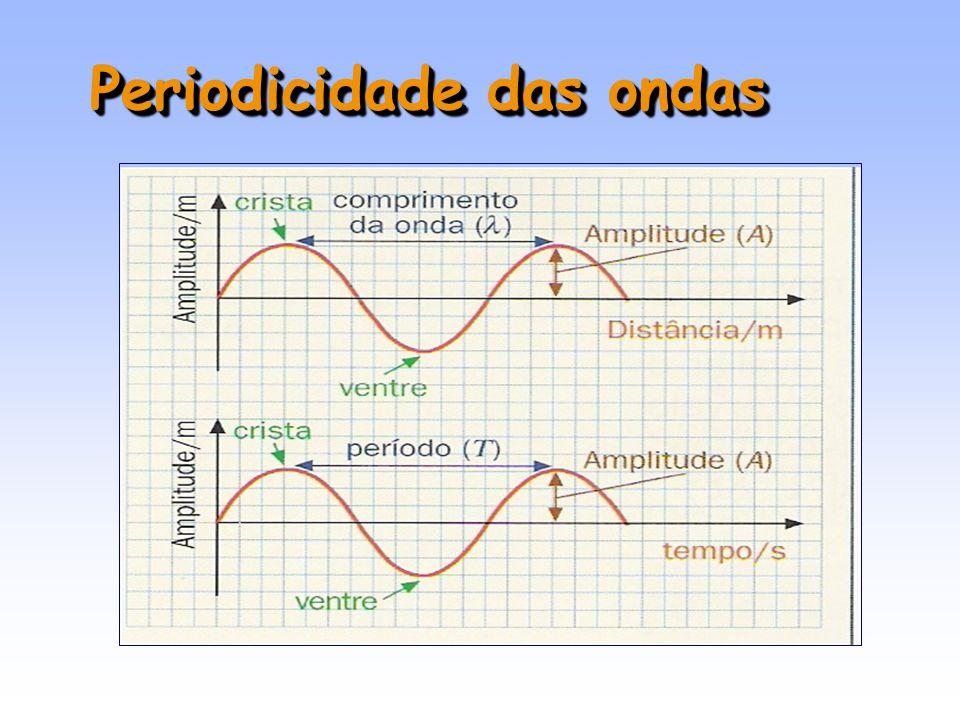 Período (T) - é o intervalo de tempo que a onda demora a fazer uma oscilação completa (s).