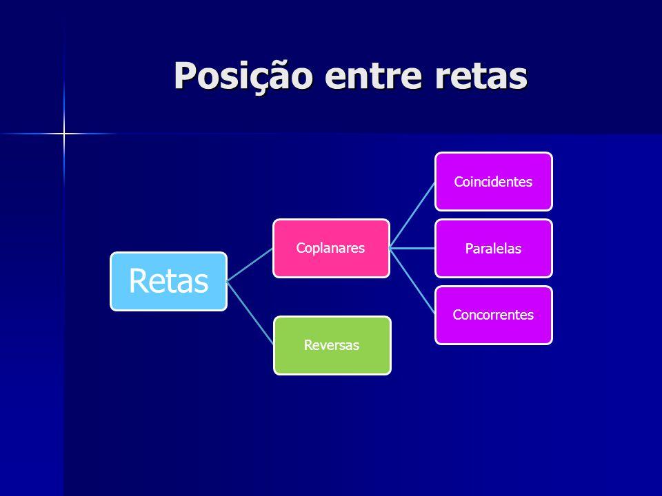 Posição entre retas Retas Coplanares CoincidentesParalelas ConcorrentesReversas